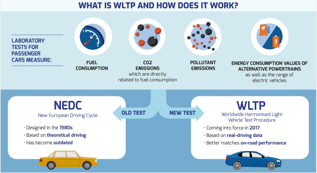 WLTP : How it will change road tax and VRT in Ireland ...